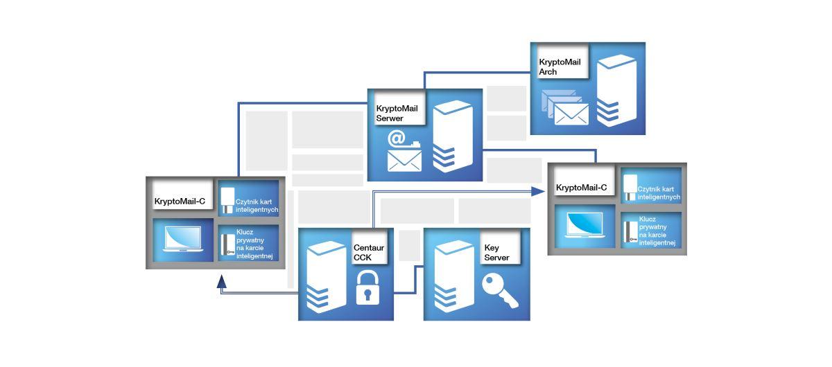 Infrastruktura Klucza Publicznego - bezpieczny system poczty elektonicznej