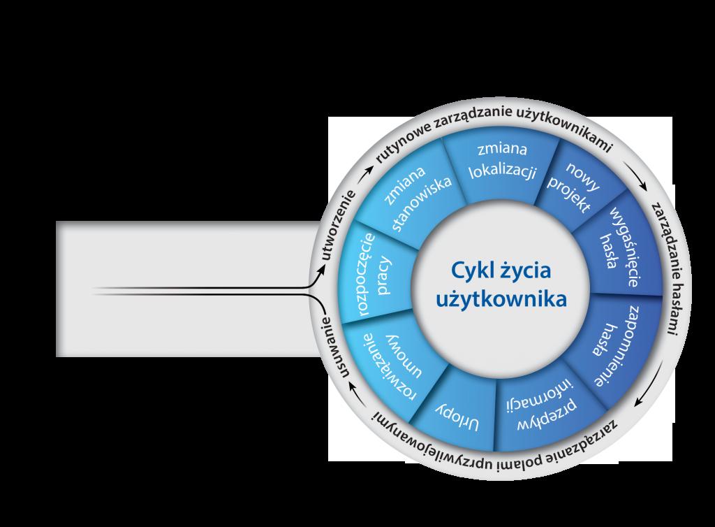 cykl-zycia-uzytkownika2